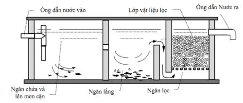 Hút bể phốt tại Sóc Sơn