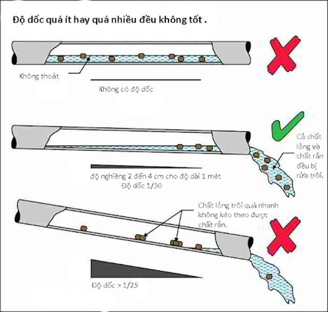 Cách tính độ dốc ống thoát nước thải