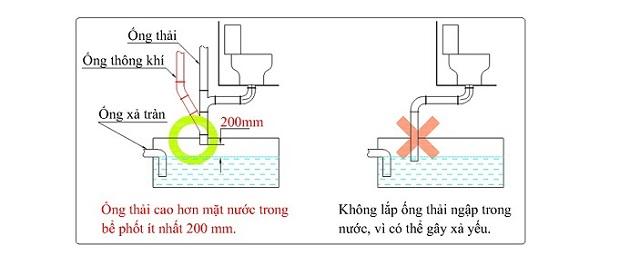 Cần ghi nhớ các quy tắc khi đi đường ống nhà vệ sinh