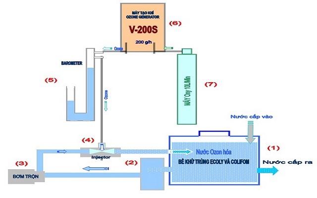 Khử clo trong nước máy bằng phương pháp sục khí ozone